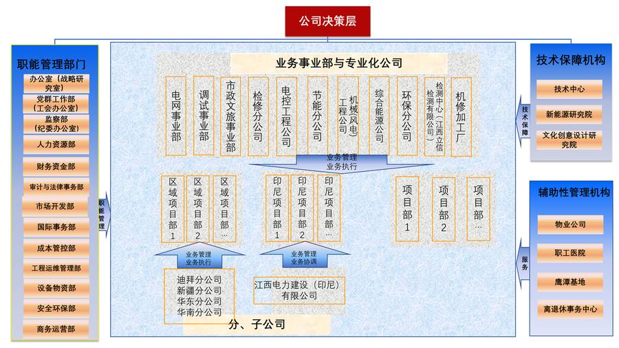 江西電建組織機構圖0813(集團批復2019年)_01.png